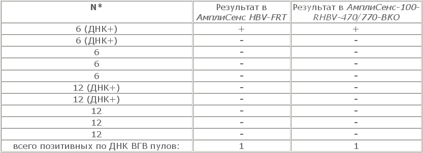 Анализ крови на hbsag и at к вгс купить больничный в москве больничные листы aily/23994/77673
